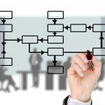 Mapeamento de processos para PME – Como fazer?